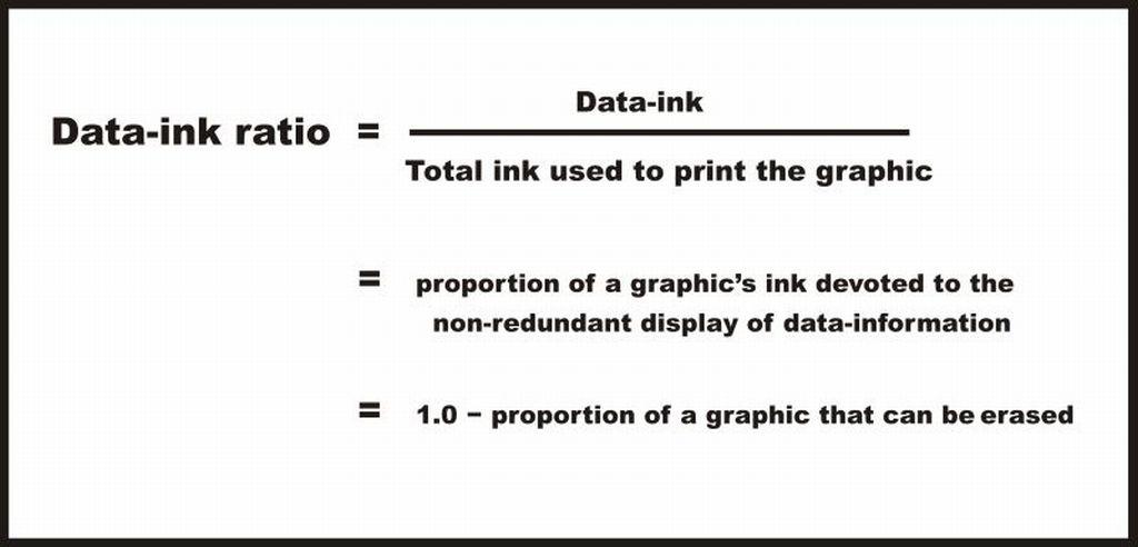 data visualization best practices - data ink ratio