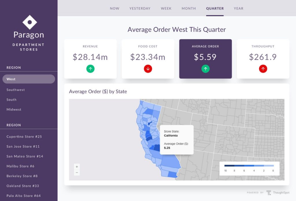 thoughtspot dashboard example