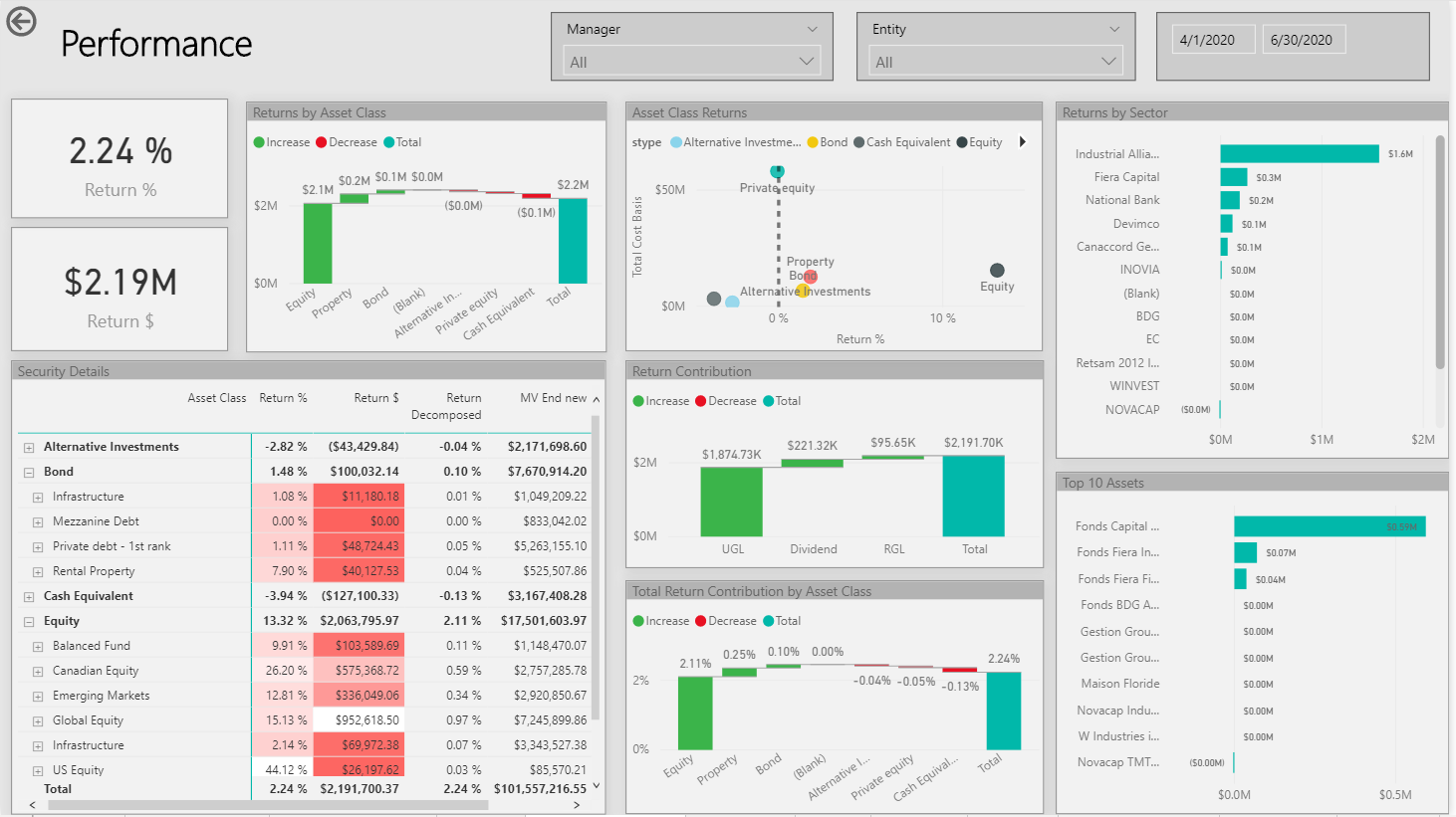 Power BI consulting services - financial dashboard