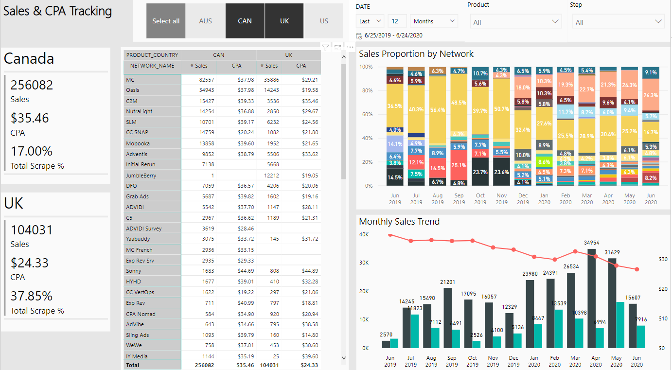 Sales and CPA - Power BI dashboard