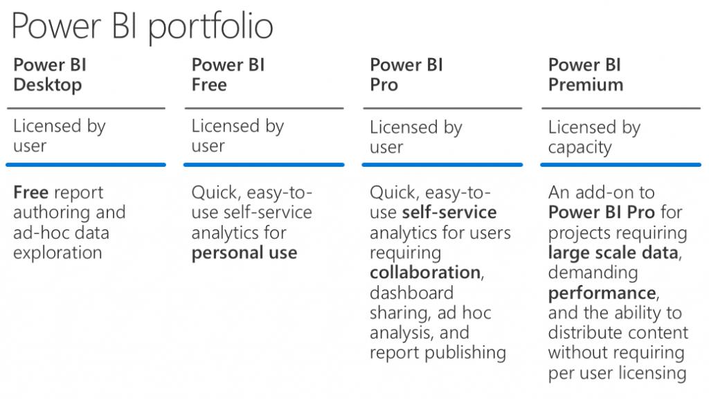 power bi products portfolio