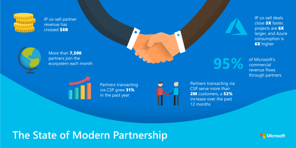advantages of working with a Microsoft certified consulting company