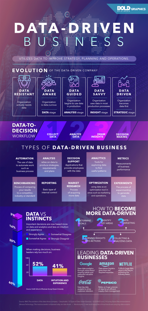 data driven business infographic