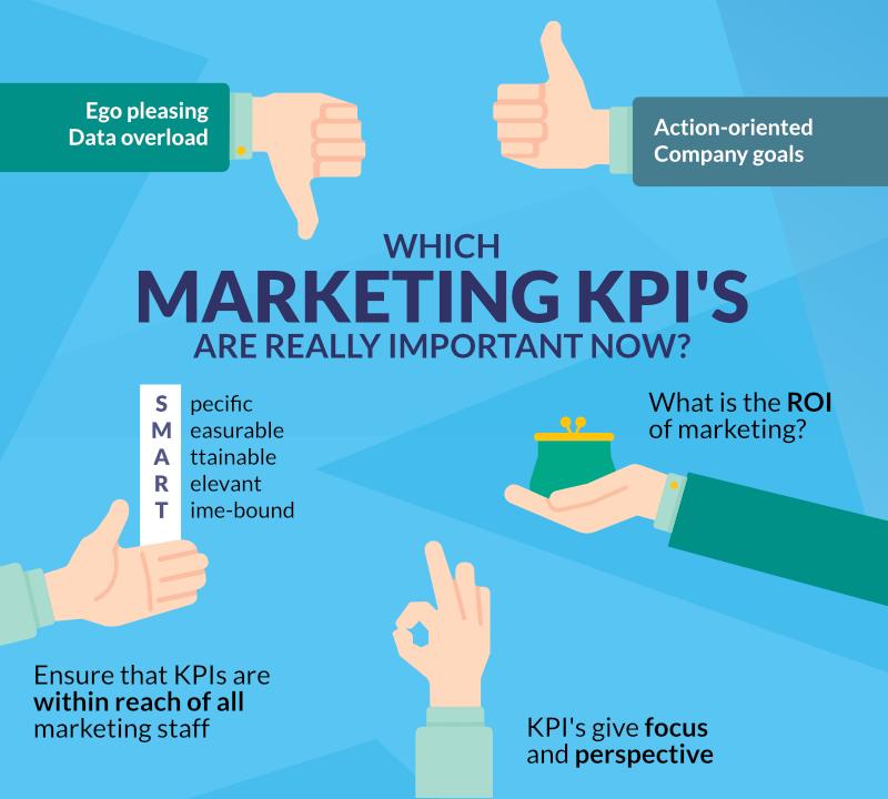 digital marketing KPIs most important